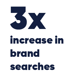 3x increse in brand searches