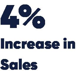 4% increase in sales