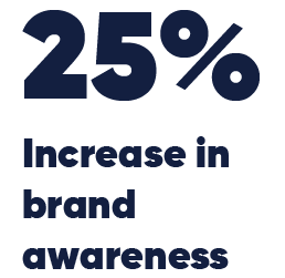 25% increase in brand awareness