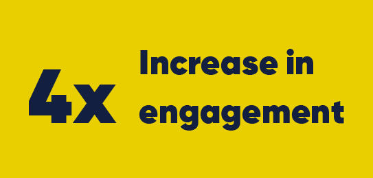 4x increase in engagement