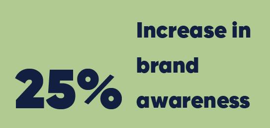 25% increase in brand awareness
