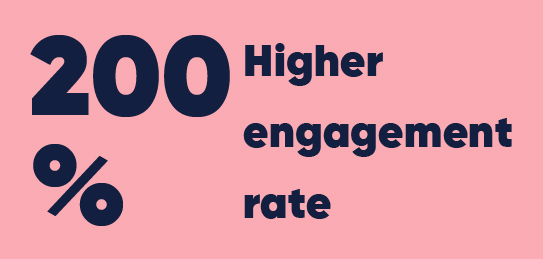 200% higher engagement rate