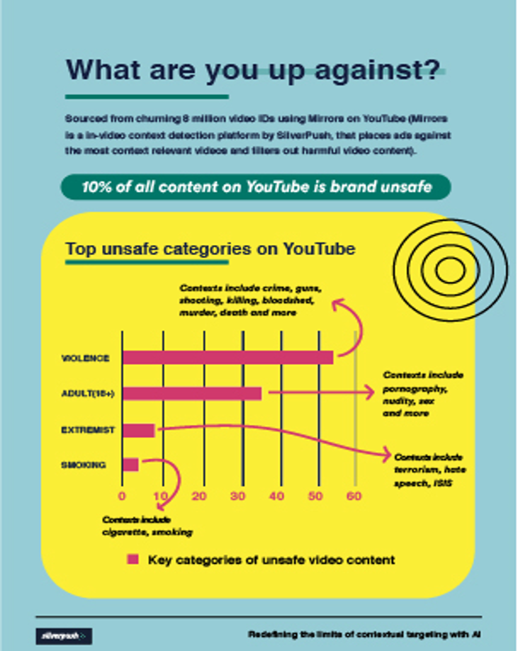 Brand Safety Is Indispensable for Video Advertising1 - Silverpush